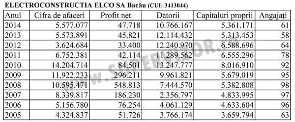 ELECTROCONSTRUCTIA-ELCO-BC-10-ani-600