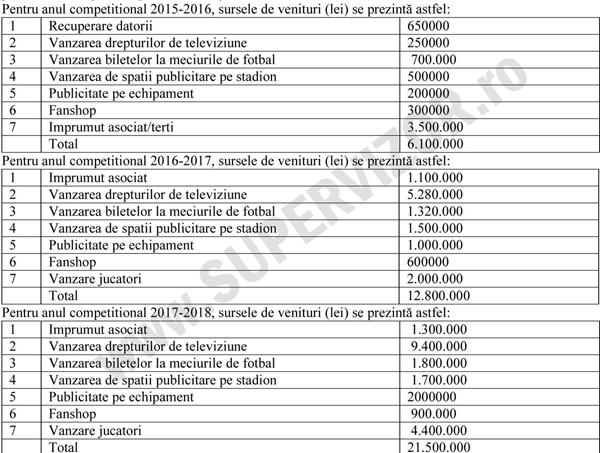 FC-RAPID-venituri-(estimari)-600