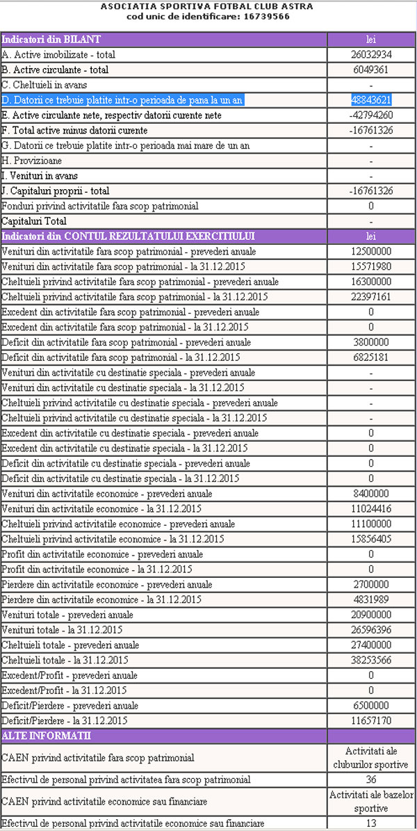 ASTRA-GIURGIU-bilant-2015