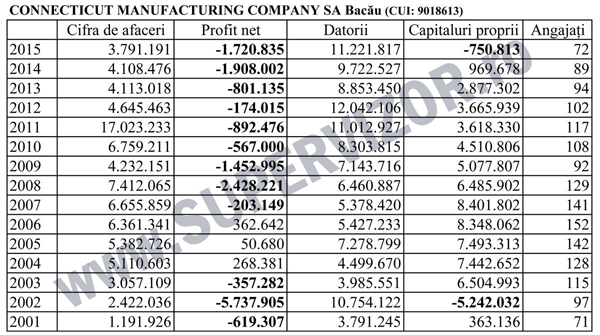 connecticut-manufacturing-15-ani-2015-ww