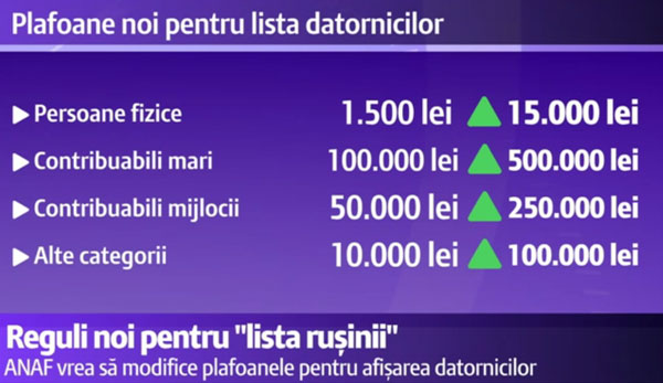 LISTA-RUSINII